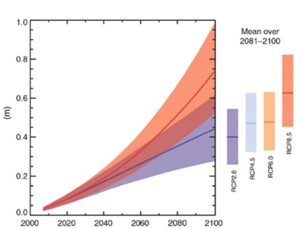 Figure 2. Projections of global mean sea level rise over the 21st century (relative to 1986-2005).