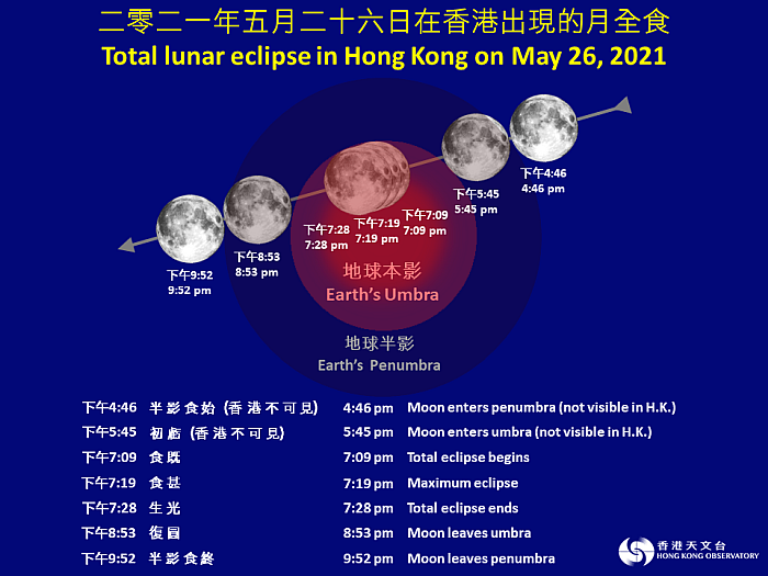 Figure 1   The total lunar eclipse process on May 26, 2021