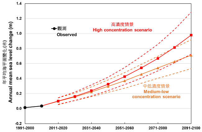 Projected changes in the mean sea level in Hong Kong and its adjacent waters