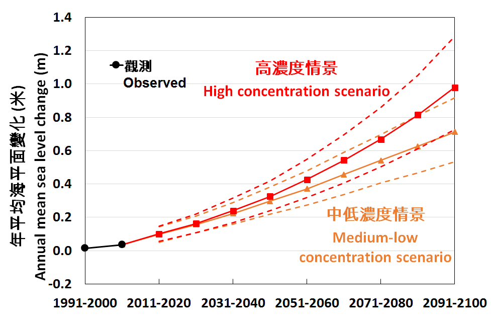 Sea Level Rise in Hong Kong Expected to Accelerate Towards End of the Century