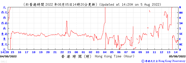 24-hour Time Series of 10-minute Mean Wind Direction