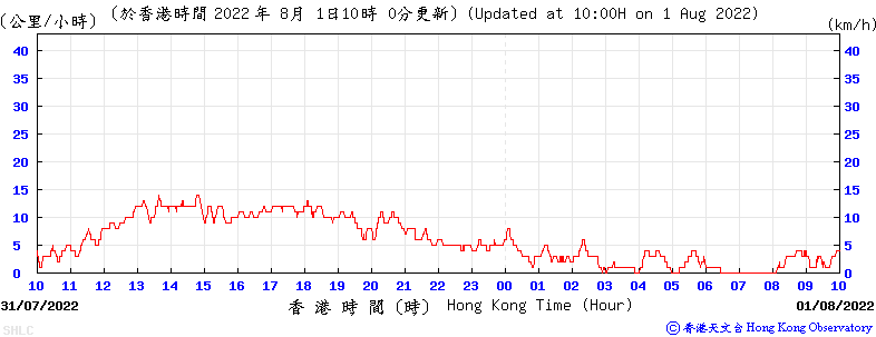 24-hour Time Series of 10-minute Mean Wind Speed