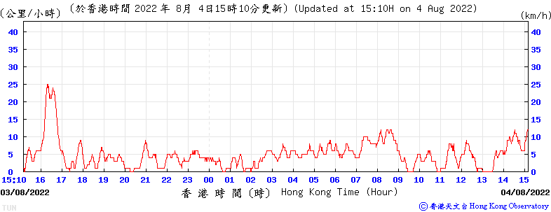 24-hour Time Series of 10-minute Mean Wind Speed in Hong Kong